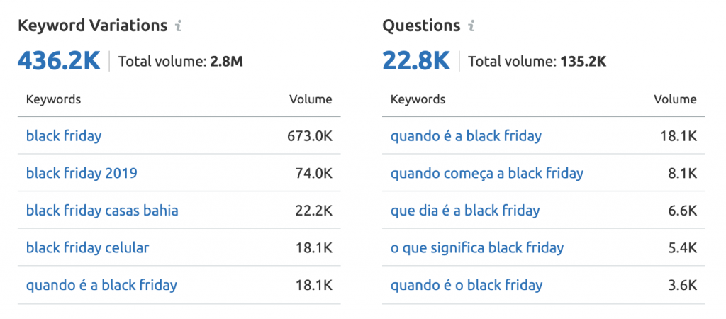 SEO Volume de Buscas no Google